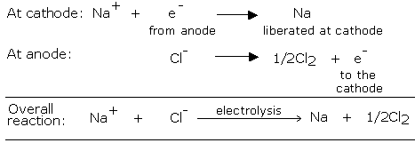 Chemistry Notes, Unit 1 2 and 3, Essential Revision Notes